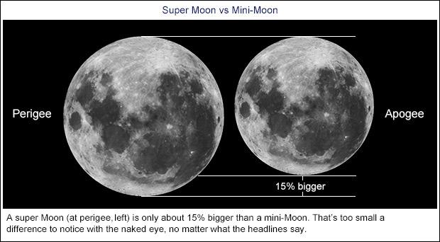 Super Lua versus mini Lua